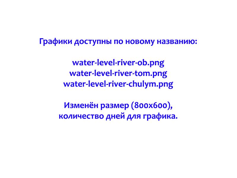 Уровень воды в томи