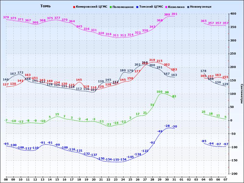 Данные гидропостов за предыдущий год по реке Томь